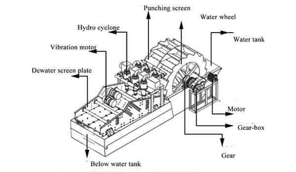 sand washer structure